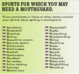 List of Activities for which Mouthguard is Needed